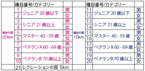 武蔵丘陵NWM2020 カテゴリー
